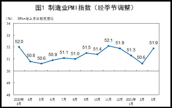 中国3月官方制造业PMI为51.9% 制造业景气回升