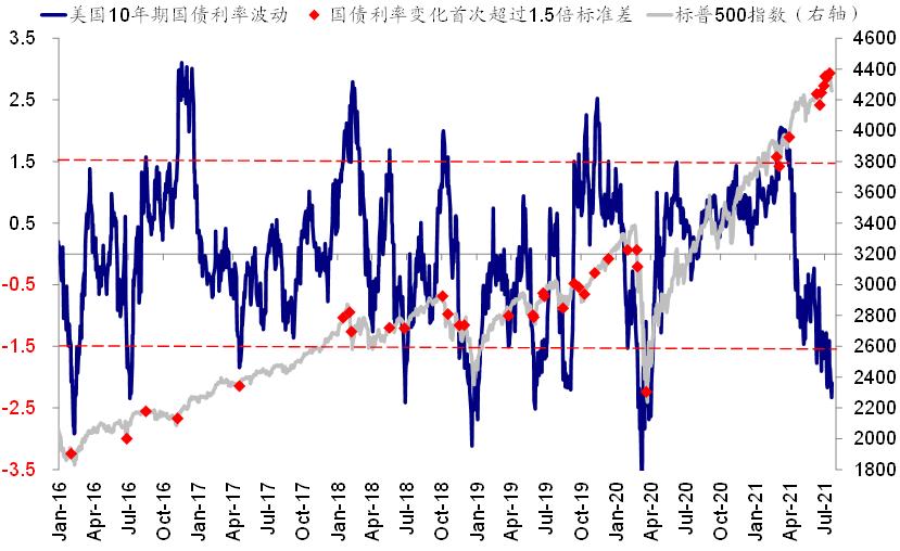 中金:引发海外市场大跌的变种疫情有多严峻?  疫情 美债 第2张