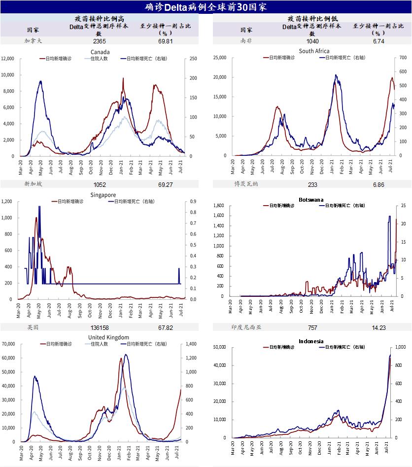中金:引发海外市场大跌的变种疫情有多严峻?  疫情 美债 第12张