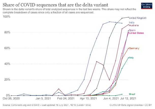 中金:引发海外市场大跌的变种疫情有多严峻?  疫情 美债 第5张
