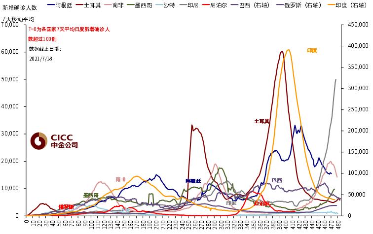 中金:引发海外市场大跌的变种疫情有多严峻?  疫情 美债 第9张