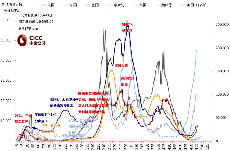 中金:引发海外市场大跌的变种疫情有多严峻?  疫情 美债 第8张