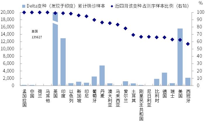 中金:引发海外市场大跌的变种疫情有多严峻?  疫情 美债 第7张