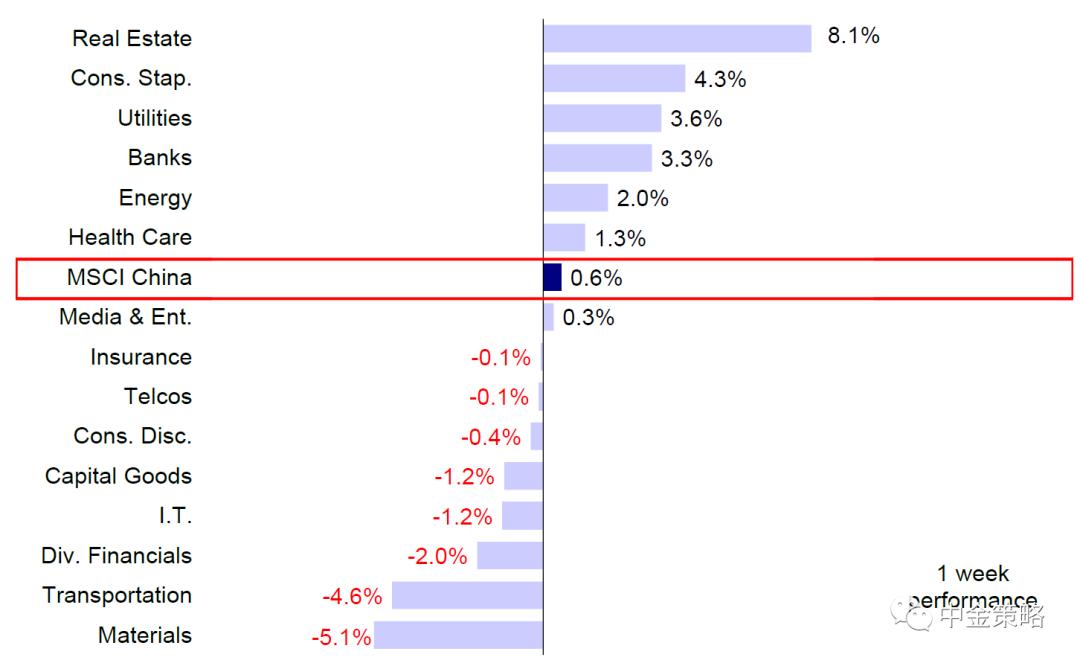 中金港股策略:政策预期进一步强化插图
