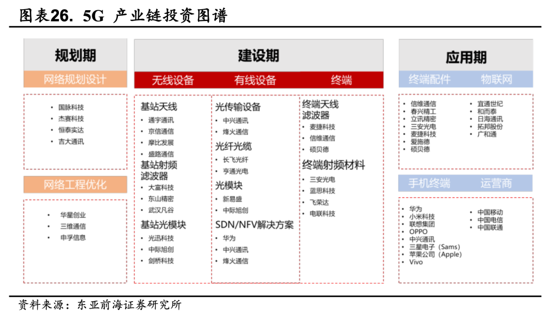 东亚前海策略:四季度有哪些细分子行业值得关注插图18