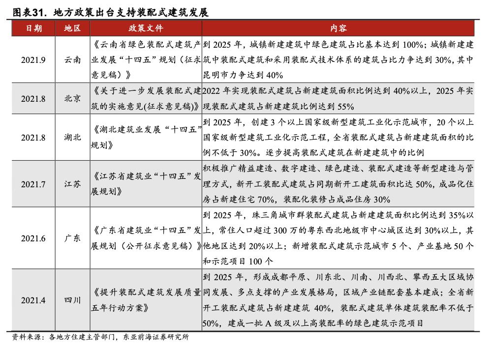 东亚前海策略:四季度有哪些细分子行业值得关注插图21