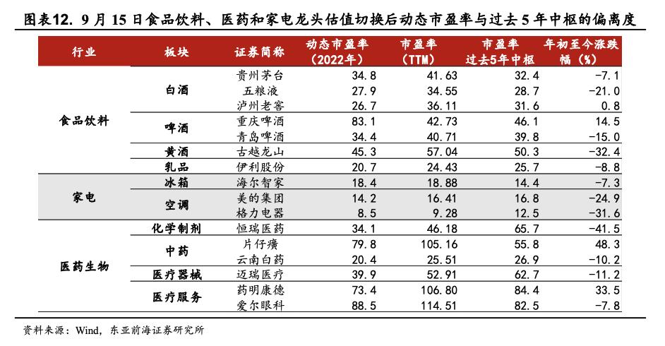 东亚前海策略:四季度有哪些细分子行业值得关注插图9