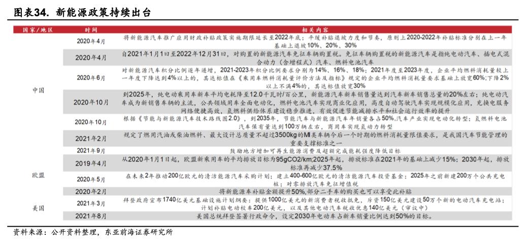 东亚前海策略:四季度有哪些细分子行业值得关注插图23