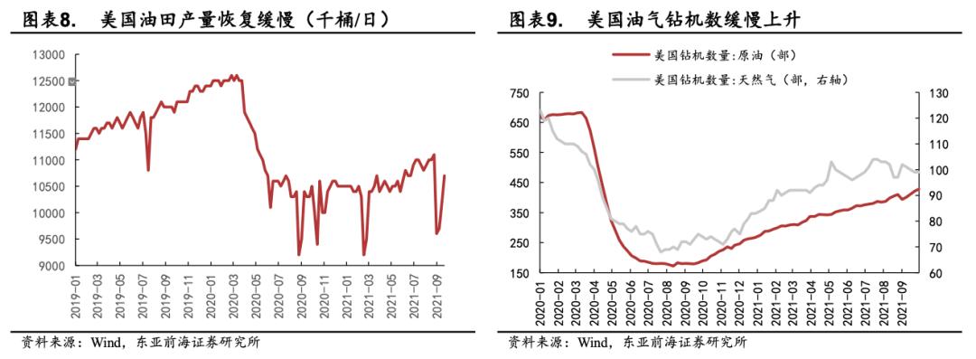 东亚前海策略:四季度有哪些细分子行业值得关注插图6