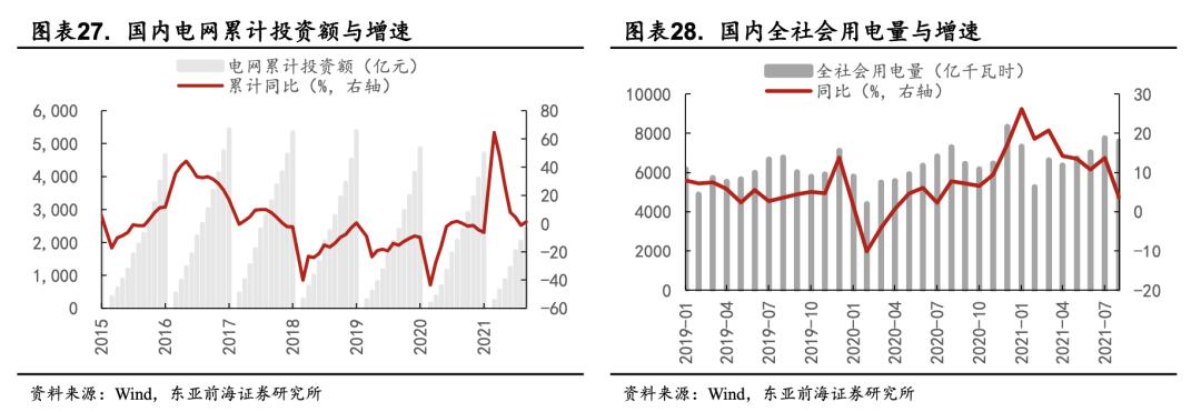 东亚前海策略:四季度有哪些细分子行业值得关注插图19