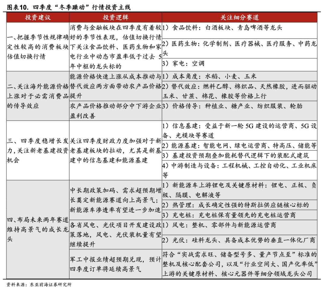 东亚前海策略:四季度有哪些细分子行业值得关注插图7