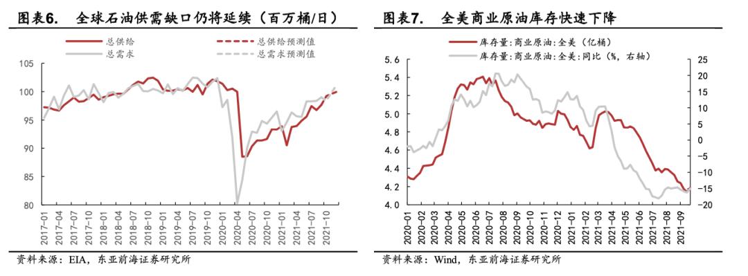 东亚前海策略:四季度有哪些细分子行业值得关注插图5