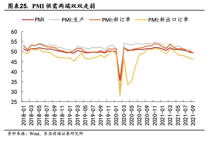 东亚前海策略:四季度有哪些细分子行业值得关注插图17