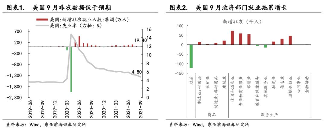 东亚前海策略:四季度有哪些细分子行业值得关注插图1