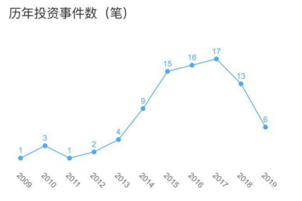 王思聰的普思資本部分股權被凍結 這究竟是要鬧哪樣?