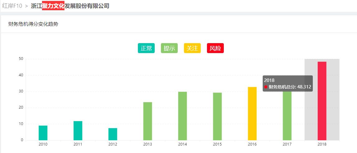 【红岸快报】聚力文化子公司失控: 计提巨额商誉时机耐人寻味 公司已深陷财务危机