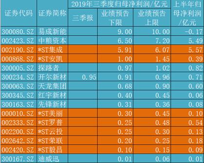 """7只*ST股预计前三季度盈利 """"摘帽""""行情又来了吗?"""