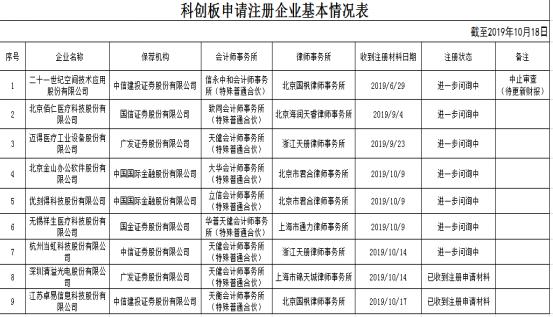 """利元亨撤回注册材料后 历时114天的世纪空间成科创板最长""""库存""""企业"""