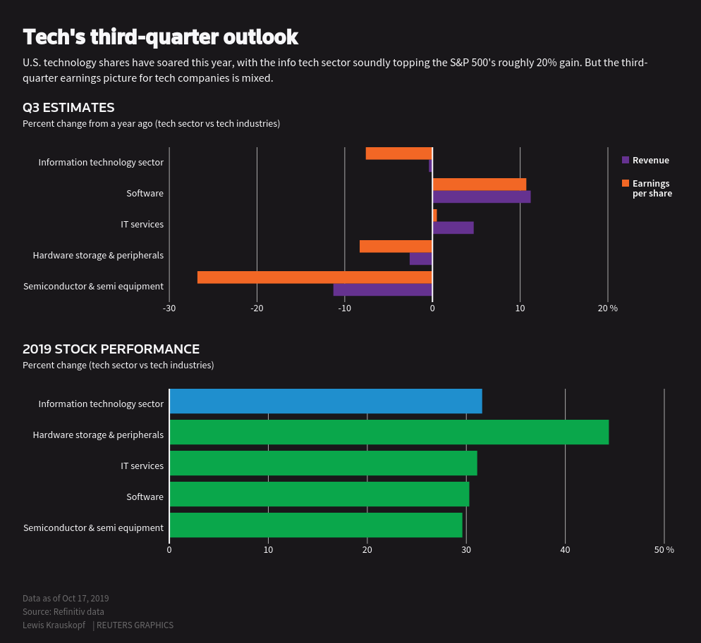 美科技股业绩与股价背离:年内涨30% 但华尔街预测三季度利润跌8%