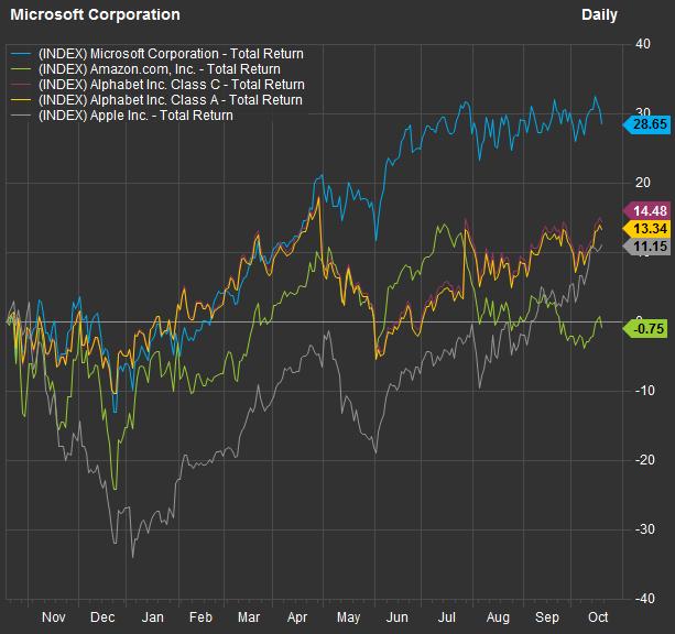 微软三季度业绩前瞻:在混合云和安全性方面更具优势 云计算收入或打破预期