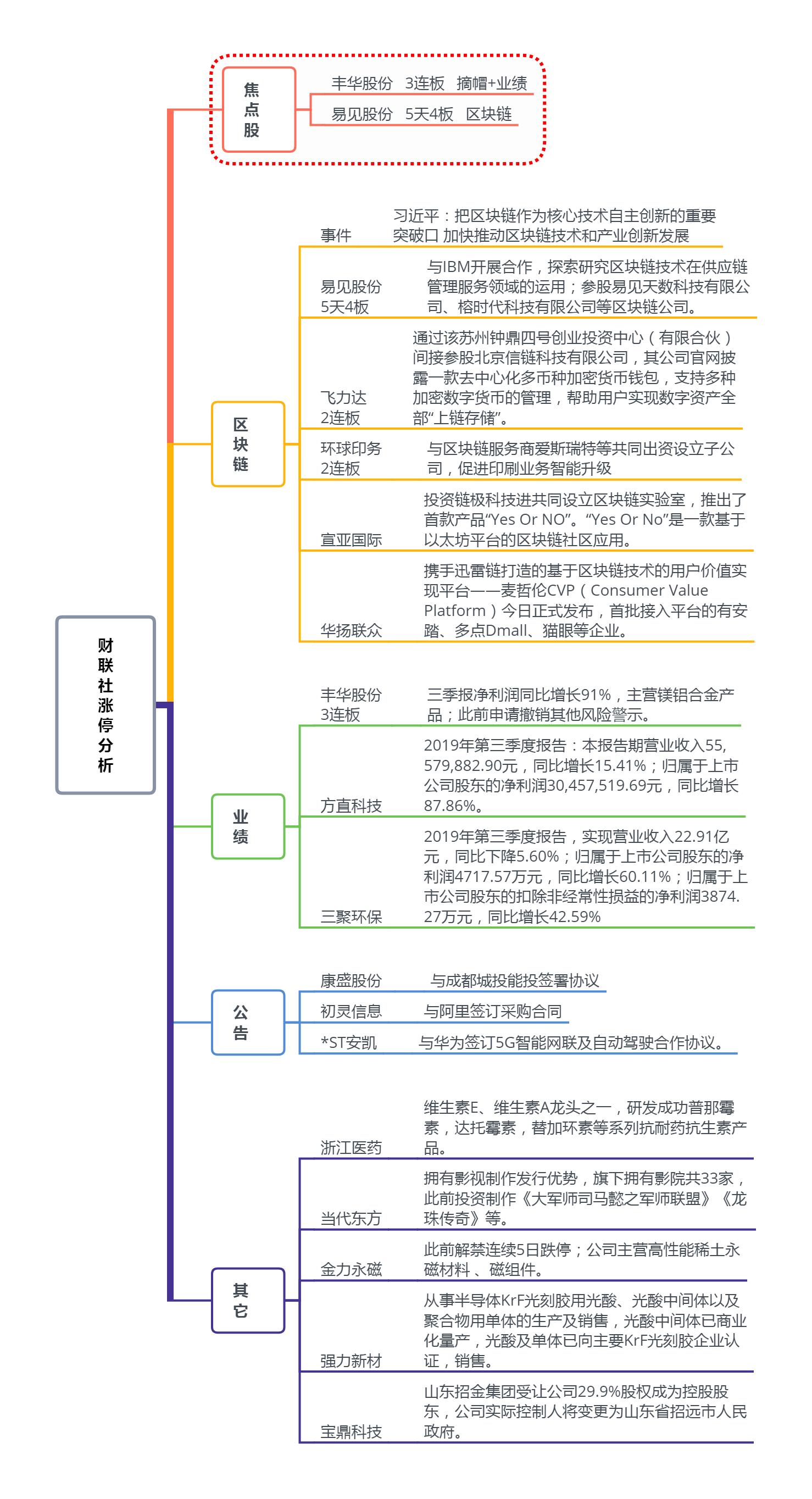 【财联社午报】北上资金大举扫货 家电股领涨两市