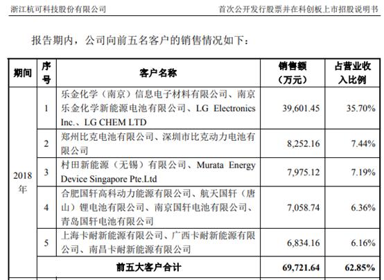 容百科技、当升科技之后,杭可科技的前五大客户也是比克电池