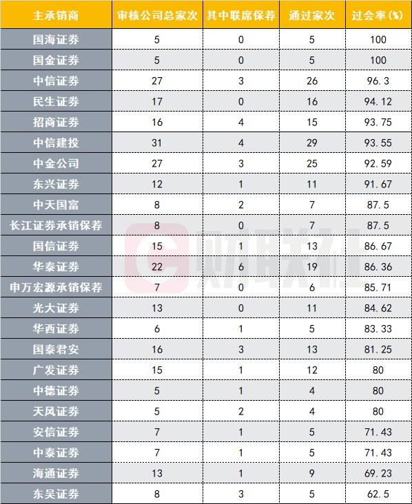 京沪高铁18个工作日过会创纪录!这三家投行赚大了