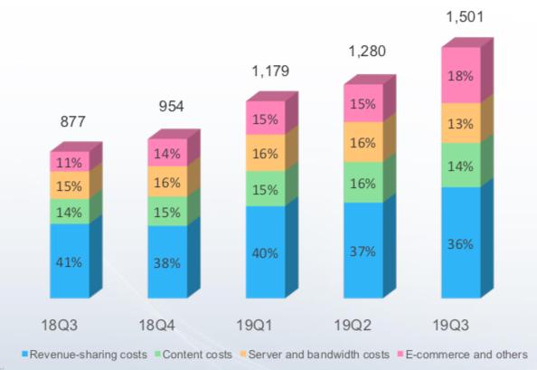 收入结构显著调整 哔哩哔哩迎来商业化爆发分水岭