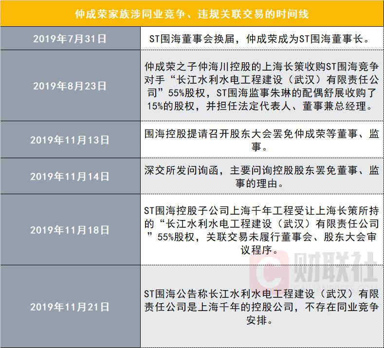 隐瞒同业竞争违规关联交易 ST围海董事会上任三月涉嫌持续违规操作