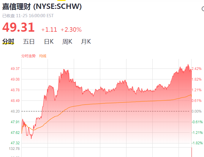 """零佣金后又见大动作!这两家券商并购案再度搅动市场,全球""""打样"""",难怪股价大涨"""