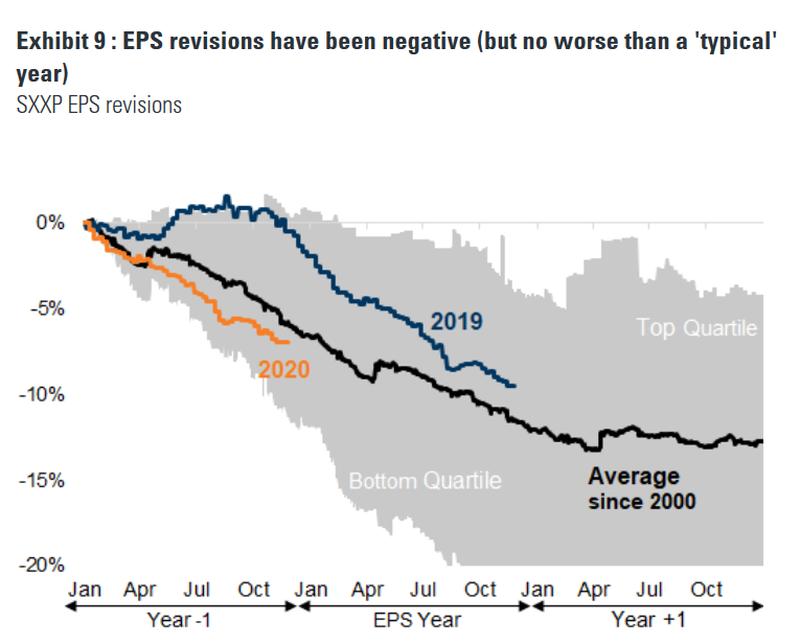 指望假日季带动美股盈利能力回升?恐怕有点难