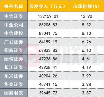 前11月IPO整体过会率近88%,远高于去年同期57%