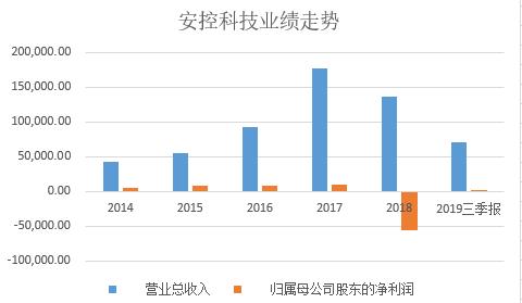 安控科技实控人变更遭问询:公司现财务危机  2018年巨亏5.51亿