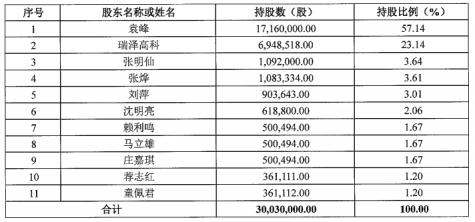 """摘牌新三板转战科创板!""""瑞晟智能""""IPO第二期辅导内股权变更频频"""