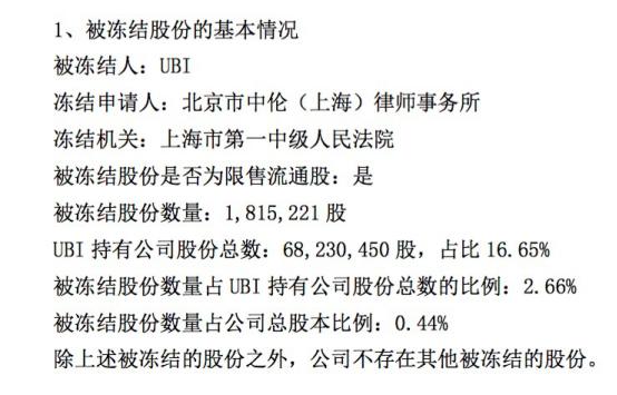 一线|市值2700余万的股票突遭冻结,申联生物的第二大股东还好吗?关联公司已撤离
