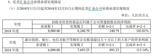 再暴雷!贡献60%利润的孙公司失控中昌数据开盘跌停 祸起业绩对赌?