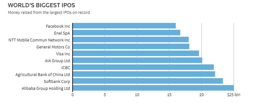 官宣!沙特阿美融资256亿美元 超越阿里巴巴成全球最大IPO