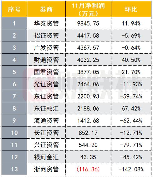 11月券商资管业绩排名:华泰资管大赚 三大指标领衔