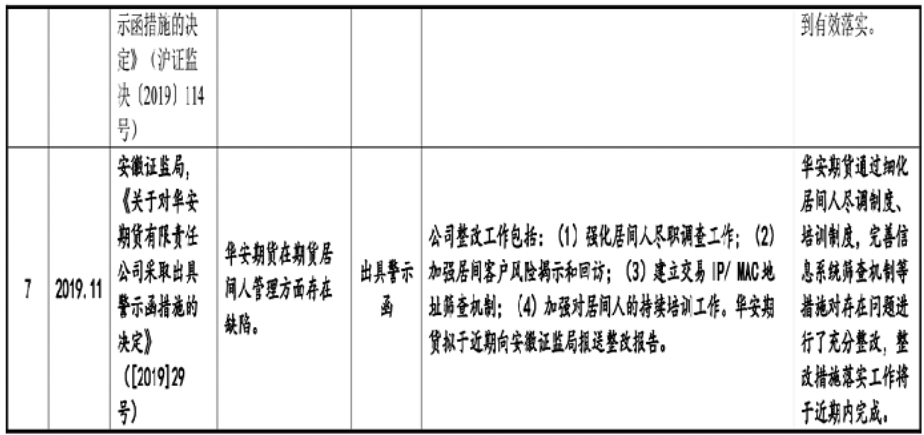 #certificate券#华安certificate券28亿再融资怎么花?回馈意见曝多个罚单