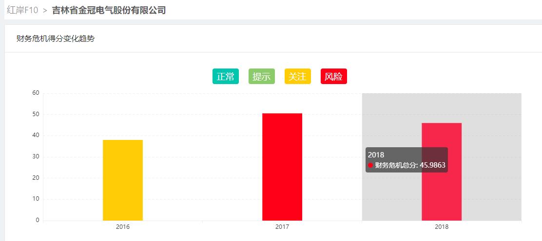 金冠股份否认借区块链炒作 公司财务危机深重