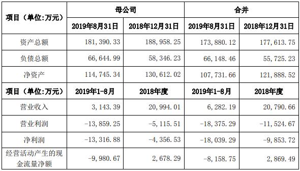 国资接盘缓解经营困局 大港股份剥离亏损半导体业务