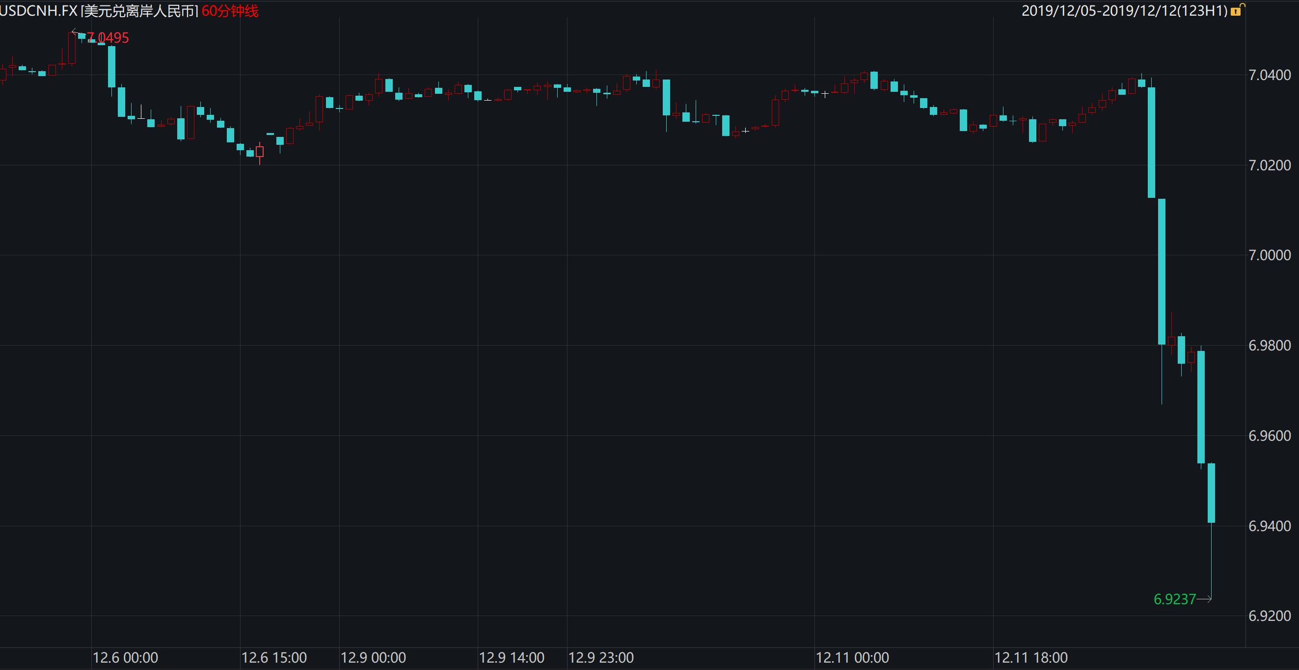 市场风险偏好迅速提升 美股收涨 黄金、日元下跌