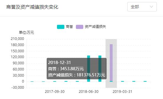 中文在线低价甩卖晨之科:已计提14亿资产减值损失
