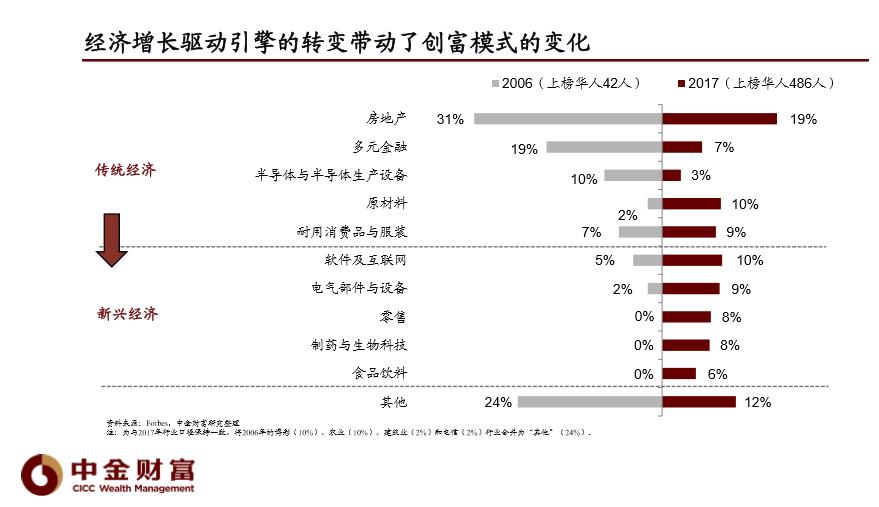 中金公司刘国东:保持高配A股 2020年消费、科技等成长空间依然可期