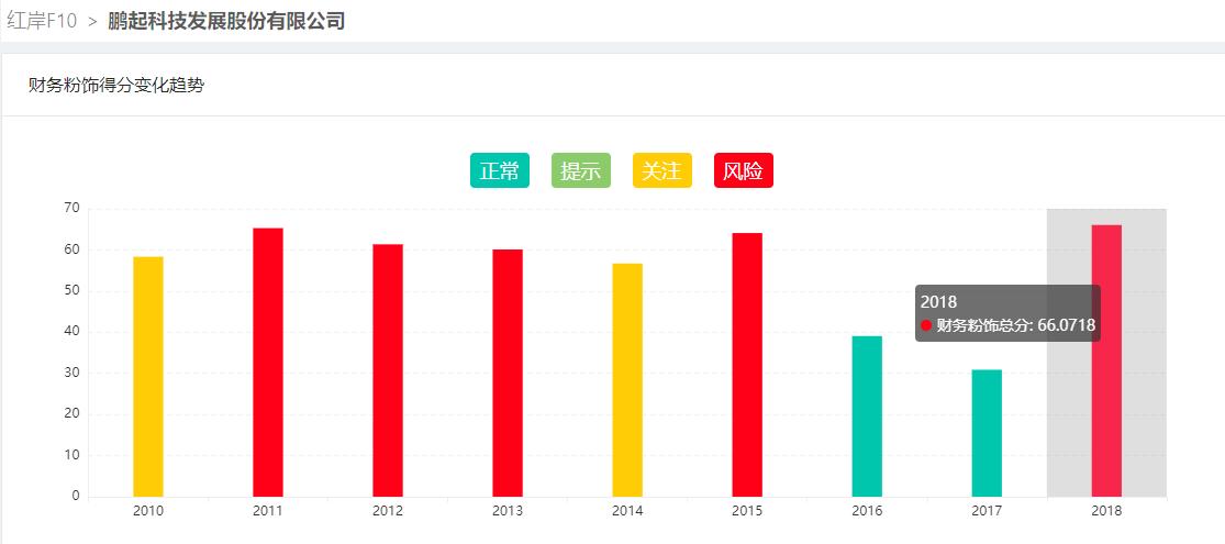 ST鹏起连涨12天背后:资金占用问题收二次问询 公司董高监质疑还款来源