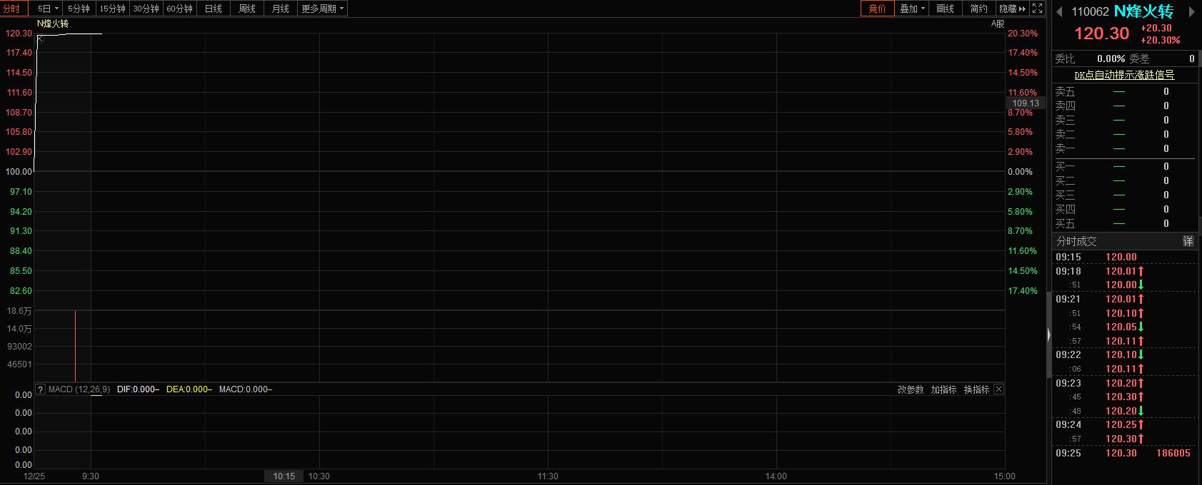 月内第二只!可转债再现涨到临停 中签率却持续下滑
