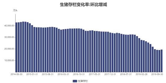 猪价较高峰下滑近两成 11月生猪存栏量13个月来首度环比转正