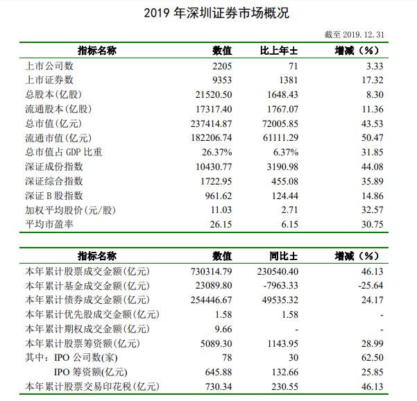 深交所:2019年深市股票成交金额73万亿元 同比增长46%