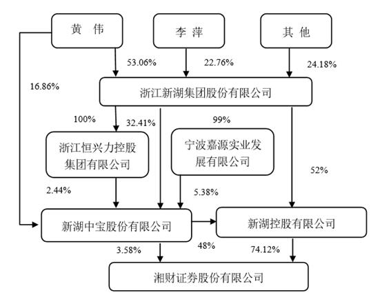 2019最后一天,湘财证券借道哈高科实现曲线上市