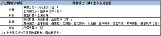 科创板芯片IPO风再起:又一家IC设计公司拟叩门   行业市值站上2200亿占1/4江山